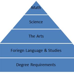 Academic Food Pyramid